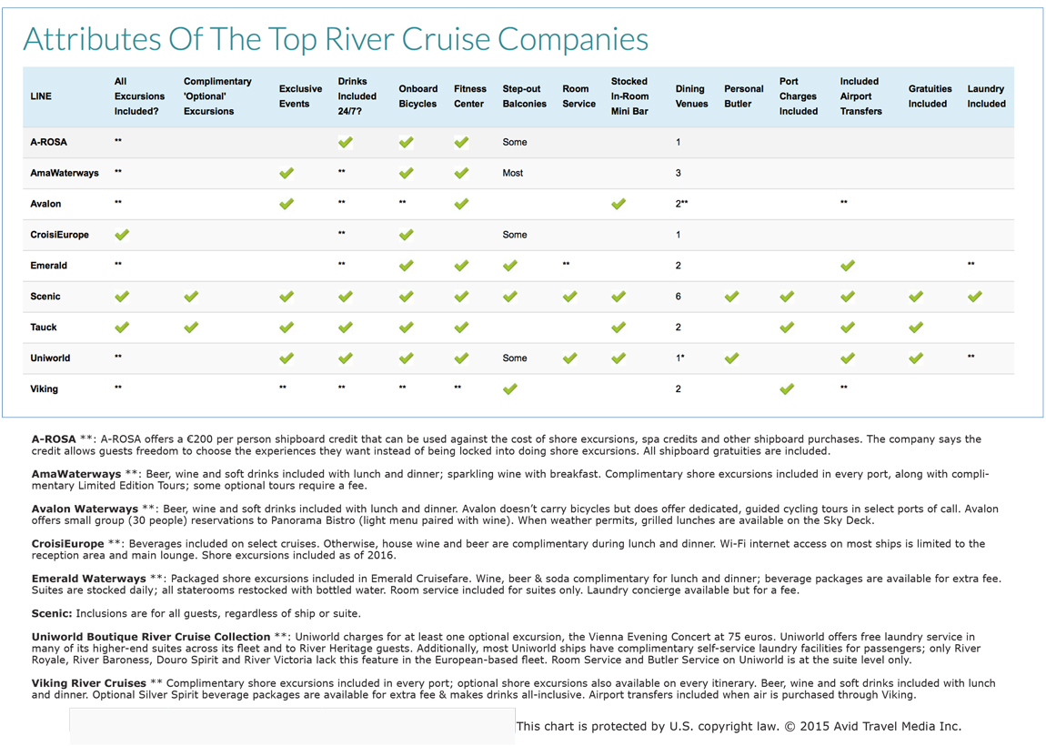 River cruise comparison Chart